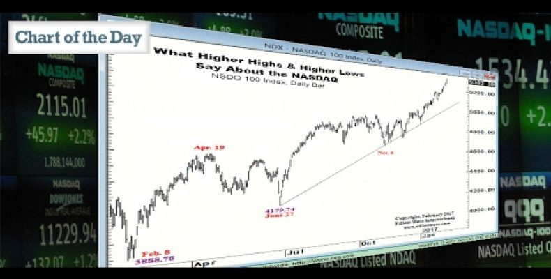 What Higher Highs & Higher Lows Say About the NASDAQ
