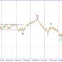 GBP/USD. Ожидается рост внутри боковой коррекции.