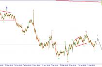 EUR/USD. Рост в рамках формирующегося зигзага.