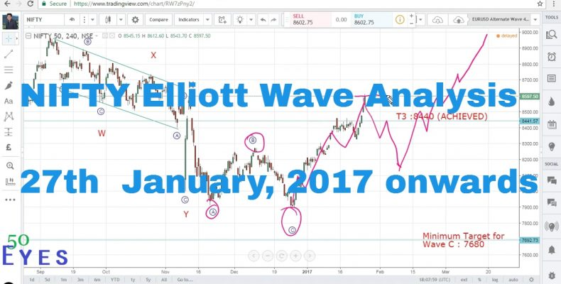 Nifty Elliott Wave Analysis 27th January 2017 onwards (Bullish Possibilities Discussed)