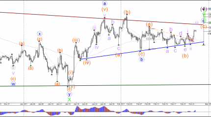 Пара GBP/USD пробила треугольник с сильной волной-3 импульса