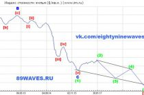 Московская недвижимость в долларах США. Обновление