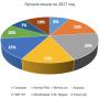 Среднесрочный портфель лучших акций на январь — июнь 2017