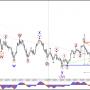 Испытывая глубоких доллар/иена 88.6% уровня Фибоначчи на 112