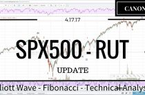04/17/17 — SPX500 RUT Elliott Wave Market Analysis