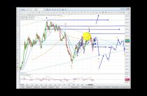 Elliott Wave Analysis of GLD, Gold & silver as of 20th may 2017