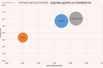 Металлурги отчитались – какая компания лучшая в секторе?