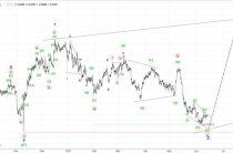 Волновой анализ USD/CHF. Швейцарский франк. 2H.