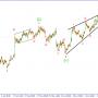 GBP/USD. Ожидается как минимум еще одна медвежья волна.
