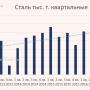 Операционные результаты Северсталь 1 кв. 2017