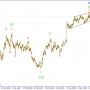 Волновой анализ GBPUSD. В ожидании сигнала на продажу.