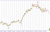 USD/JPY. В ожидании третьей импульсной волны