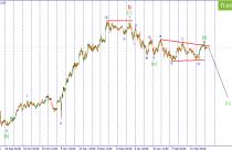 USD/JPY. Цена готовится к снижению.
