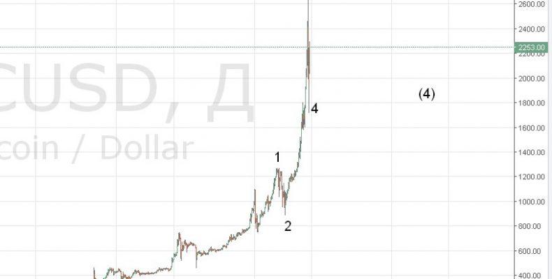 Что ждать от биткоин