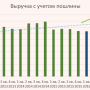 Газпром нефть: оцениваем отчет за 1 кв. 2017