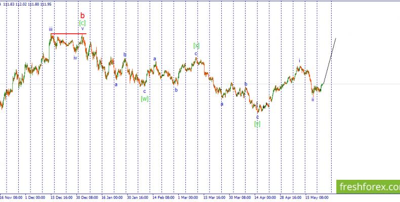 Волновой анализ USD/JPY. Ожидается импульсный рост пары