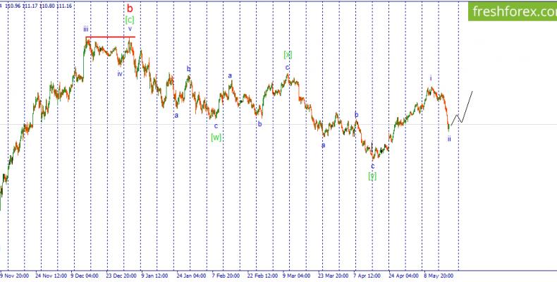 Волновой анализ USD/JPY. Включаем режим ожидания