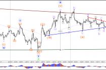 Пара GBP/USD в строит классический Договаривающихся фигуры треугольник