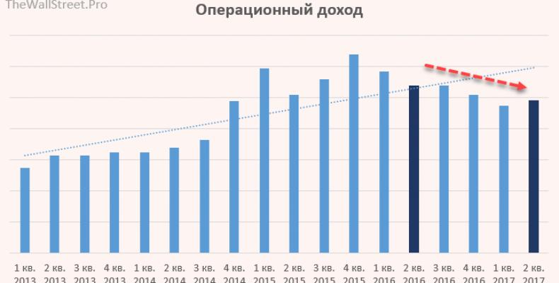 Московская Биржа: отчет за 2 кв.2017