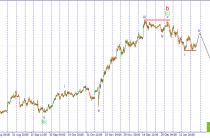 USD/JPY. В ожидании коррекционного роста.