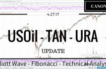04/27/17 — USOil TAN URA Elliott Wave Market Analysis
