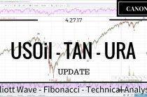 04/27/17 — USOil TAN URA Elliott Wave Market Analysis