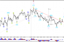 Евро/доллар, фунт/доллар сетап бычий зигзаг АВС до 1,07 и 1.25