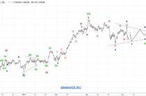 S&P500. 1H