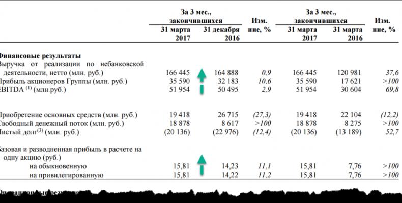 Татнефть: оцениваем отчет за 1 кв. 2017