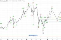 Волновой анализ BTC/USD. Bitcoin. 1H