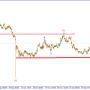 GBP/USD. Возможно начало третьей нисходящей импульсной волны.