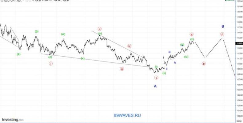 Волновой анализ USD/JPY. Японская йена. 1H