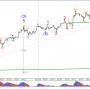 Зоны пара USD/JPY выше критического пробоя волна-4 консолидация