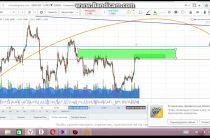 обзор валютных пар gbp/usd, eur/gbp 12.04.17