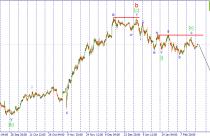 USD/JPY. Ожидается возобновление импульсного снижения пары.