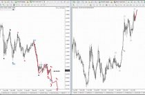 Волны Эллиотта. Аналитика по евро и индексу доллара.