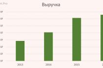 Анализируем отчет МТС за 2016 год