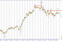 USD/JPY. Ожидается развитие волны [iii] нисходящего импульса.