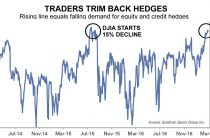 Stock Market Traders Trim Back Hedges