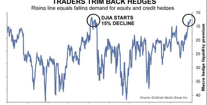 Stock Market Traders Trim Back Hedges