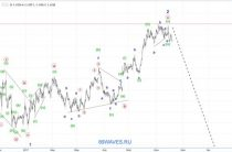 Волновой анализ EUR/USD. Евро. 4H.