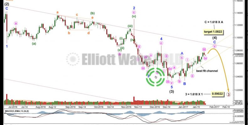 EURUSD Elliott Wave and Technical Analysis — 25th January, 2017