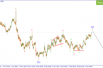 Волновой анализ EURUSD. В ожидании сигнала на продажу