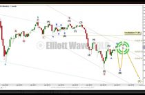 US Oil Elliott Wave Technical Analysis — 9th January, 2017