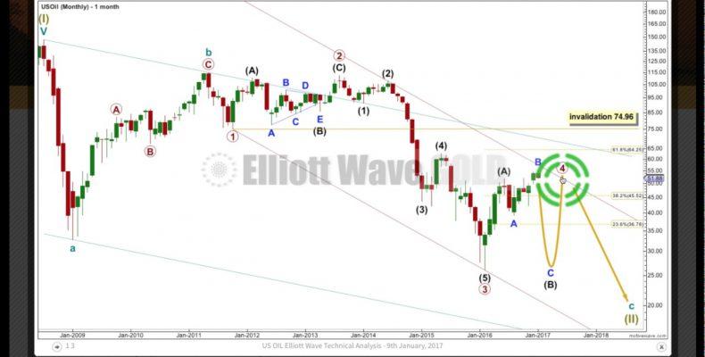 US Oil Elliott Wave Technical Analysis — 9th January, 2017