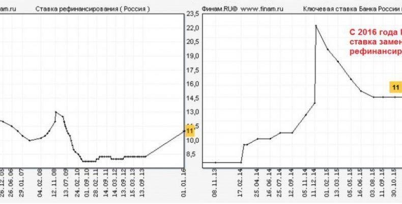По мнению Goldman Sachs в РФ должен начаться цикл снижения ключевой ставки