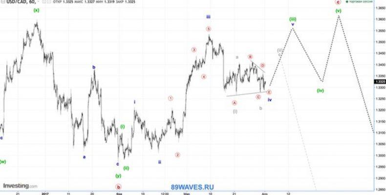 Волновой анализ USD/CAD. Канадский доллар. 1H