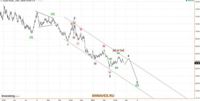 Волновой анализ EURRUB. 4H