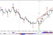 Пара GBP/USD пробила сопротивление 1.25 в бычий Трендовый канал