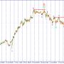 USD/JPY. Движение вниз притормозилось.